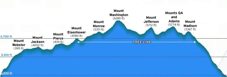 Presidential Traverse Peaks